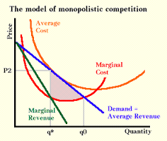 Monopolistic Competition in Economy