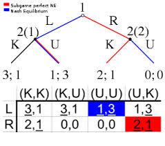Nash Equilibrium Overview