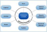 Portal Content Management