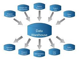 About Data Warehouse Tools