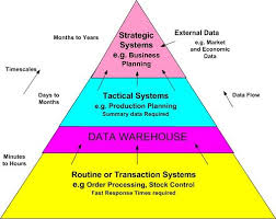 Basics of Data Warehousing