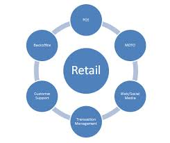 Assignments retail services management
