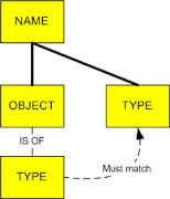 Concept of Dynamic and Static Programming