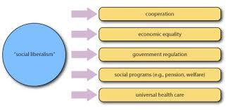 Social Liberalism