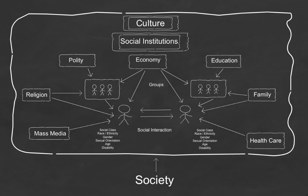 Social Structure Assignment Point