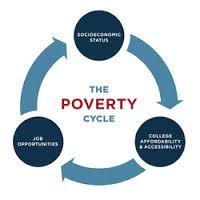 Socio Economic Perspective