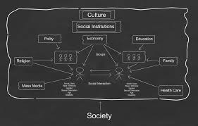 Sociological Structure