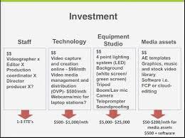 Progress Value of Temp Staffing Investment