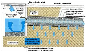Benefits of Storm Water Management