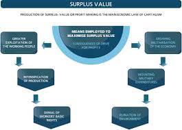Surplus Value