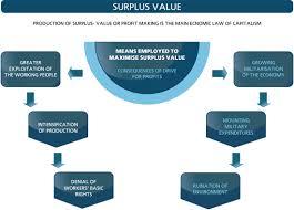 Surplus Value