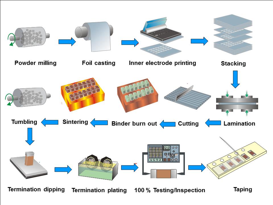 Wholesale Tin Manufacturing