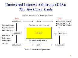 Uncovered Interest Arbitrage