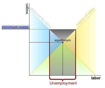 Wage Labour