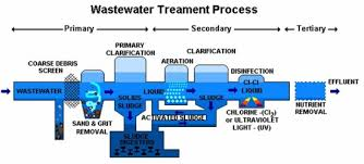 Pollution Control in Wastewater Treatment