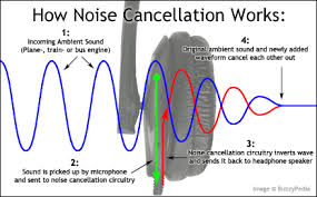 Basics of Active Noise Cancellation