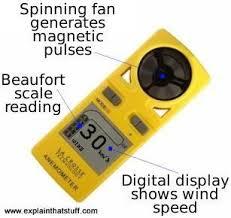 Handheld Anemometer Work