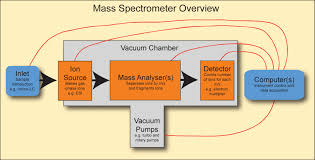 About Mass Spectrometer