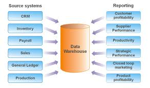 Uses of Data Warehouses