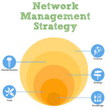 Network Management Strategy