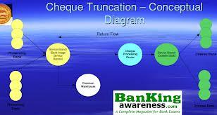 Cheque Truncation