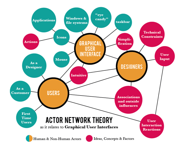 Actor–Network Theory