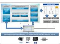 Define on Data Center Management