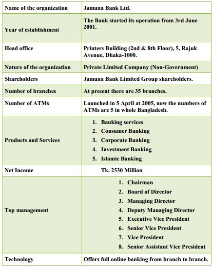 general banking activities of jamuna bnak General banking of jamuna bank or any similar topic specifically for you  materials and can operate banking activities form her own home without physical.