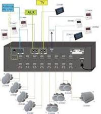 Multi Room Music Systems