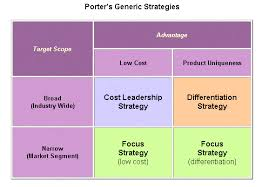 Porters Generic Strategies