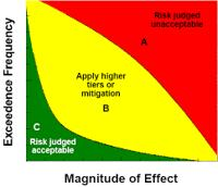 Frequency of Risk Assessment