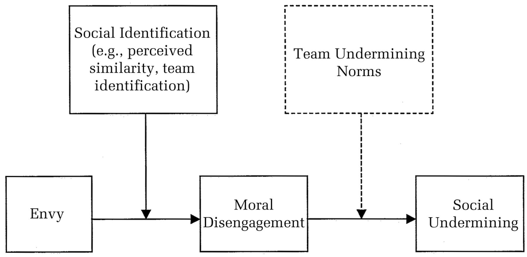 Social Undermining