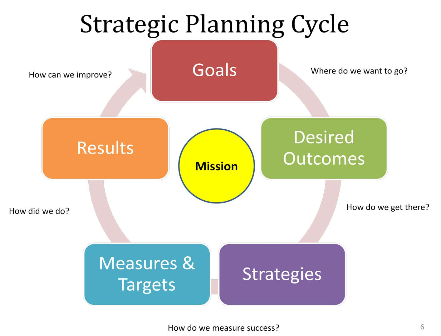 Managing Strategy and Strategic Planning