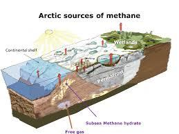 Arctic Methane