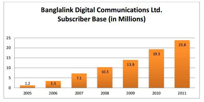 banglalink info