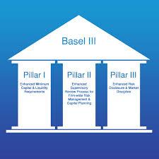 Basel III Definition