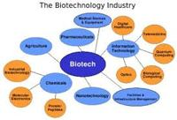Use of Biotechnology