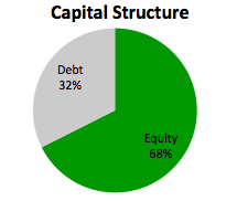 how to choose capital structure