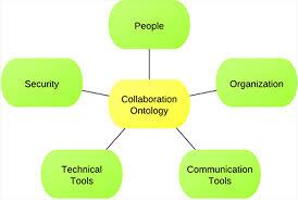 Collaborative Translation