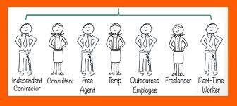 Contingent Work Definition