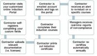 Contractor Induction Programs