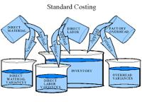 Standard Cost Accounting