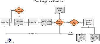 Credit Approval Procedure of Standard Chartered Bank