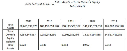 debt to total asset
