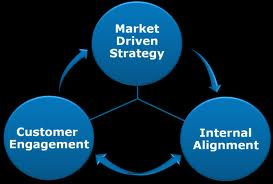Concept Driven Strategy