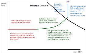 Effective Demand