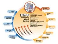 Elements of an Emergency System