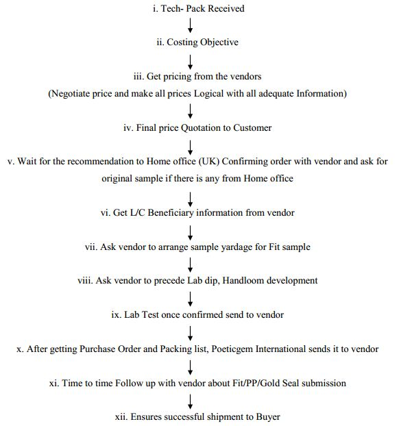 assignment prelude flow assignment process flow chart structured=