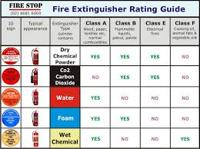 Guide to Foam Fire Extinguishers