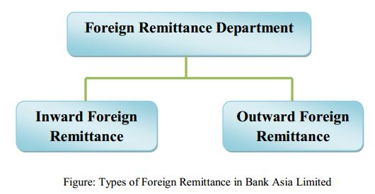 foreign remitence